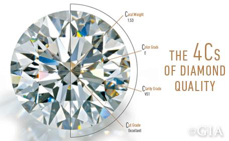 The 4Cs of diamond quality