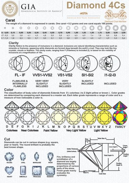 4cs expert guide to diamond engagement rings