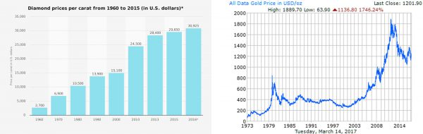 Diamond and Gold Prices